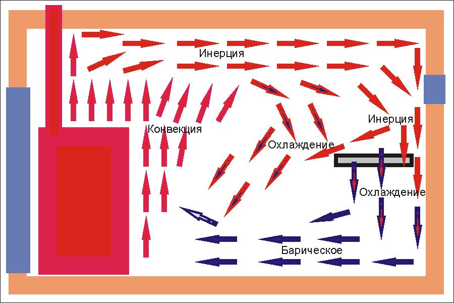 Принципиальная схема циркуляции воздуха в парной бани